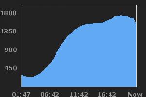 ServerProject Stats
